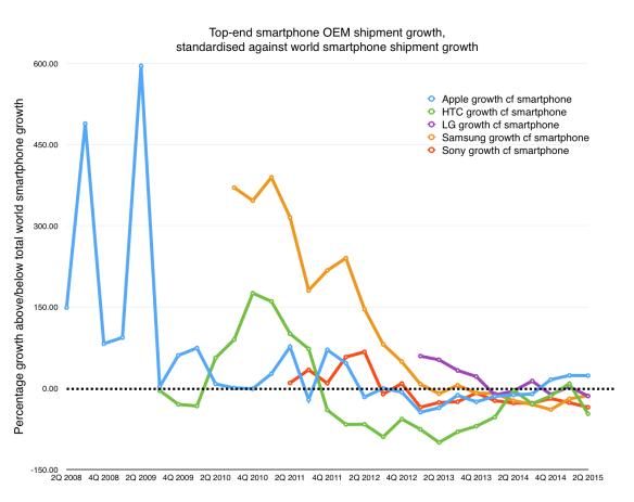 Long term OEM shipment growth v overall market