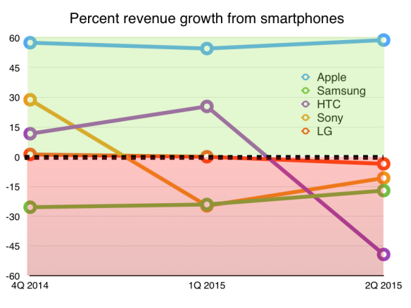 Apple revenues growing, rivals falling