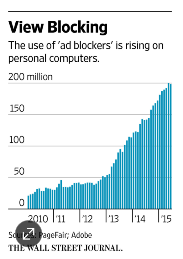 The growth of adblocking to 200m