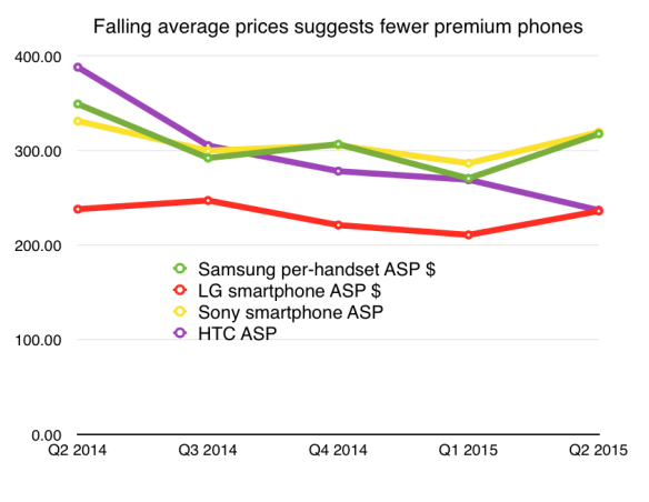 Falling ASPs at premium Android OEMs
