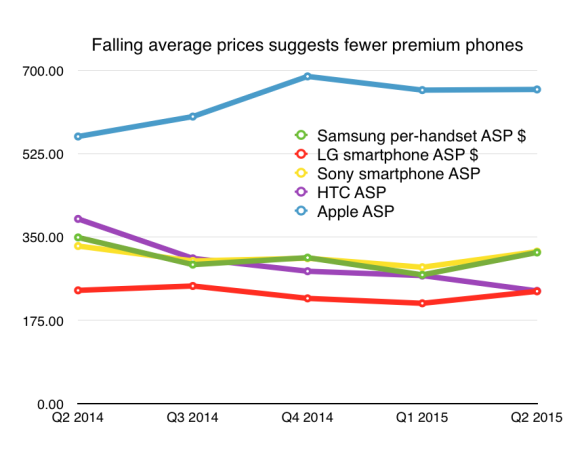 Apple's ASP has risen in the past year
