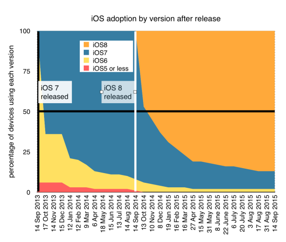 iOS 7 and iOS 8 adoption after release