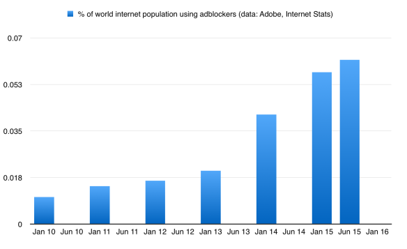 Adblocking as a percentage of intenet users