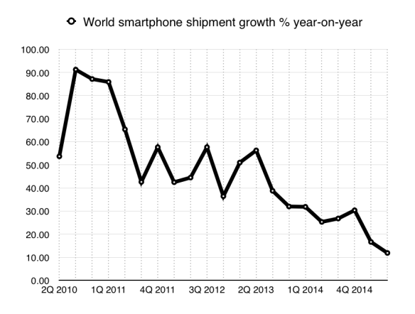 World smartphone growth, year-on-year