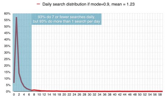 Google searches on desktop
