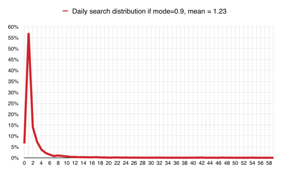 how to find number of searches on google