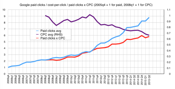 Google paid clicks, cost-per-click and product