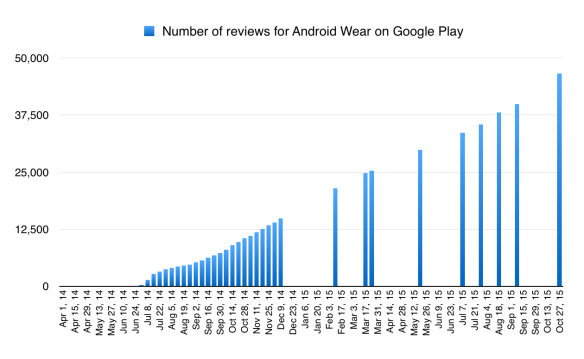 Android Wear: number of reviews