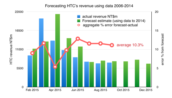HTC monthly revenues forecast