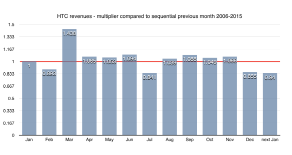 HTC average monthly revenue