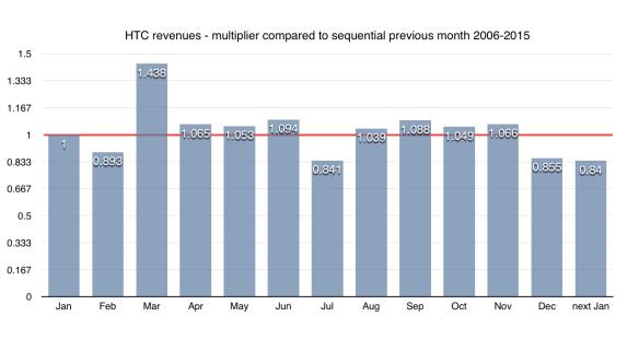HTC average monthly revenue