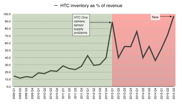 HTC's inventory ratio is at a historic high