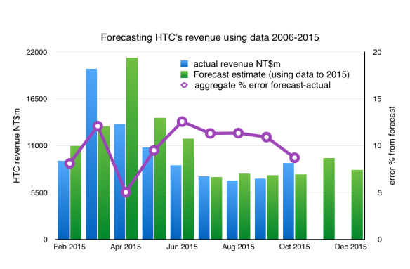 HTC monthly data forecast for 2015