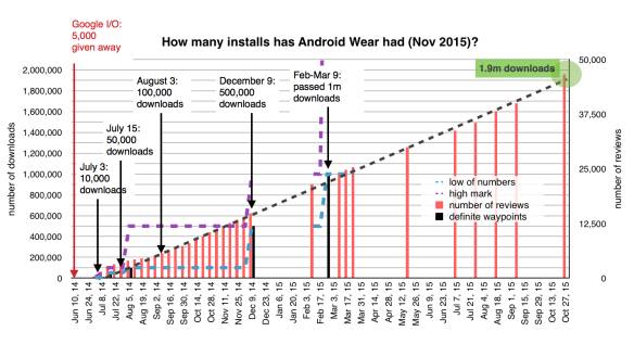 Android Wear sales estimate: 1.9m in November