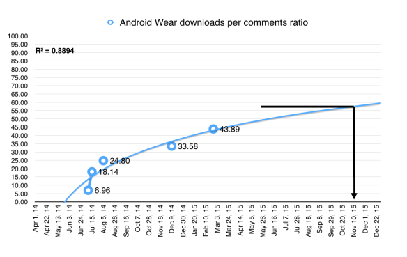 Android Wear: downloads per comment (est)