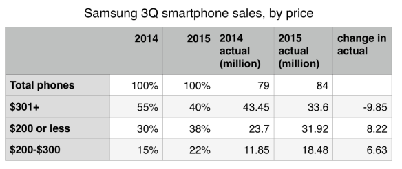 Samsung phones sales, by price segment