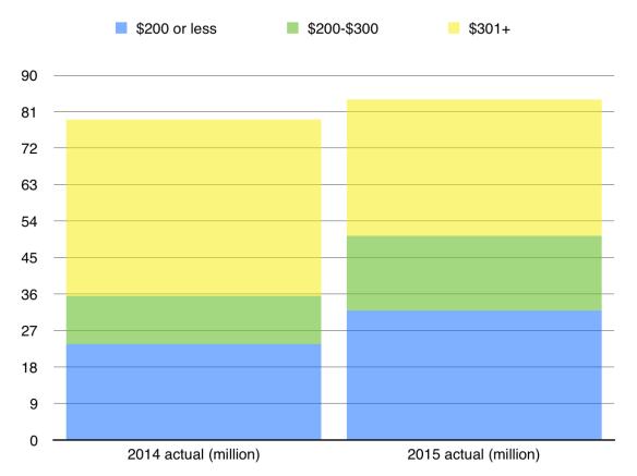 Samsung phone sales by segment, visualised
