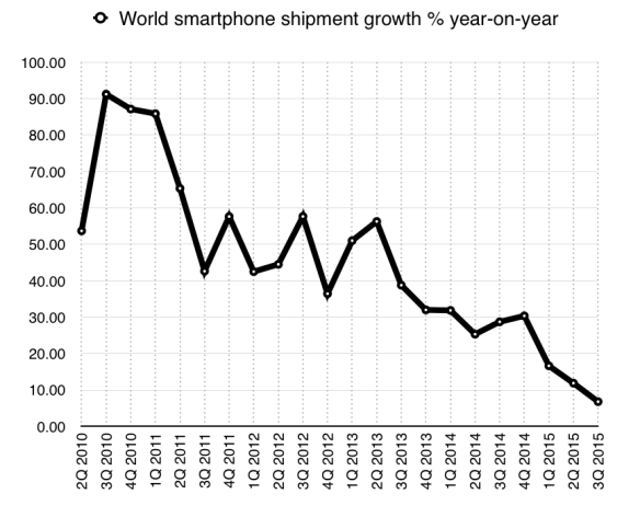 World smartphone shipment growth by quarter