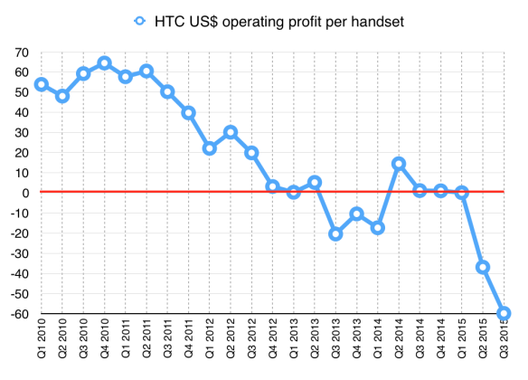 HTC US$ operating profit per handset