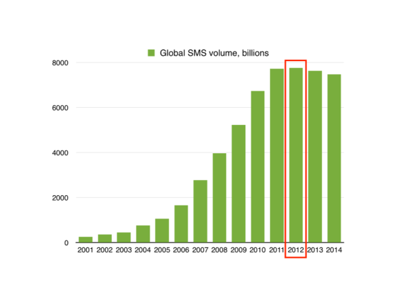 How SMS use grew globally