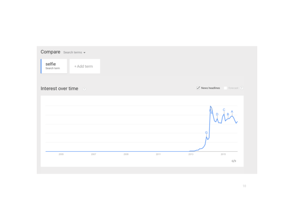 Google search trends for 'selfie'