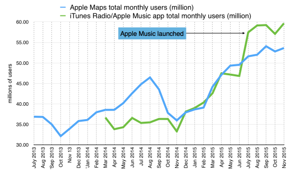 Apple's Music app got a lot of new users