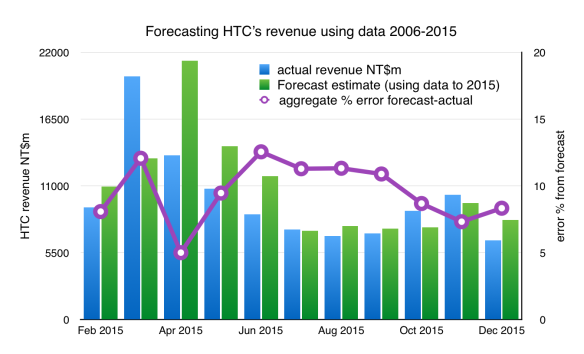 HTC's monthly revenues - actual v forecast