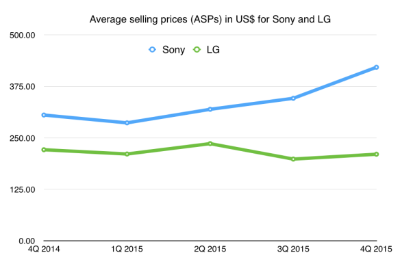Sony phone ASPs are up, LG's are flat or down