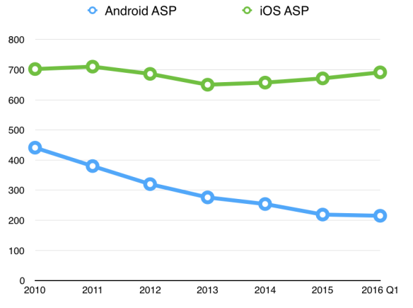 The gap between iPhone and Android average prices is widening