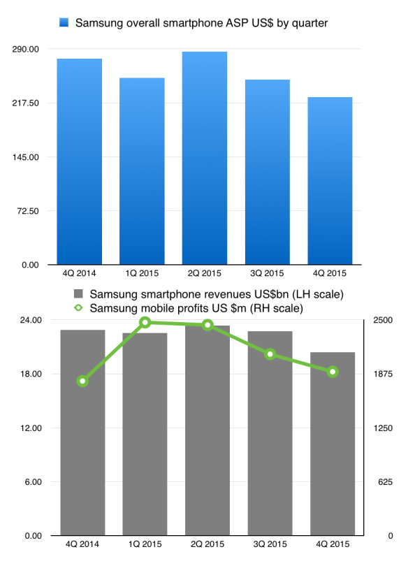 Samsung mobile revenues, profits and ASPs are falling