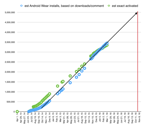 Android Wear activations are well short of 5 million