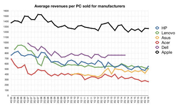 Average PC revenues by OEM, by quarter