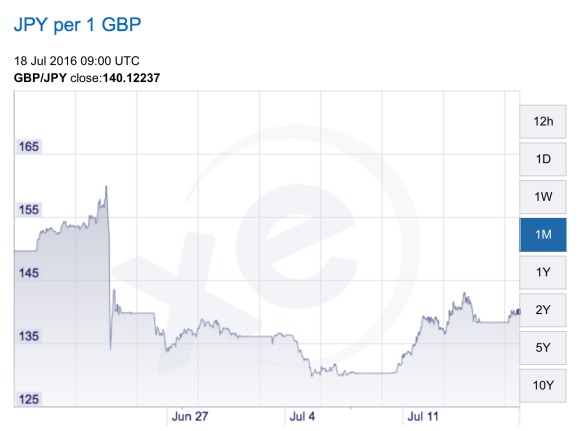 Yen-sterling exchange rate