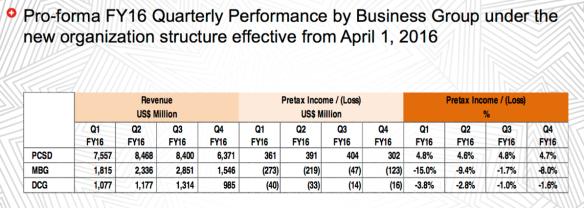 Lenovo financial restatement