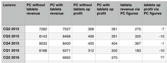 Lenovo Android tablet revenue