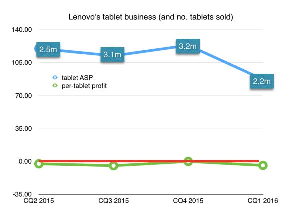 Lenovo tablet ASP and profitability