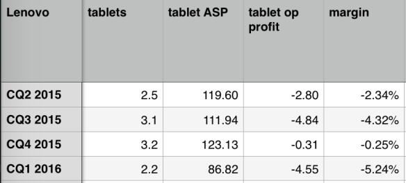 Lenovo tablet profitability
