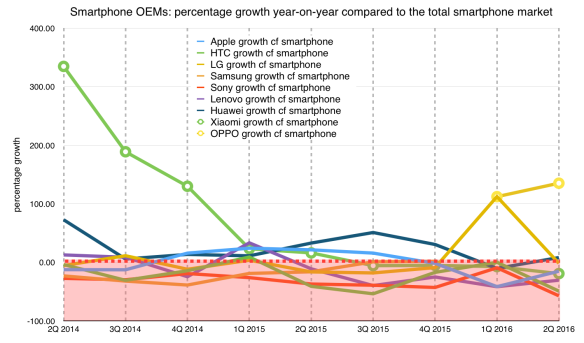 Smartphone OEMs: growth against the overall market
