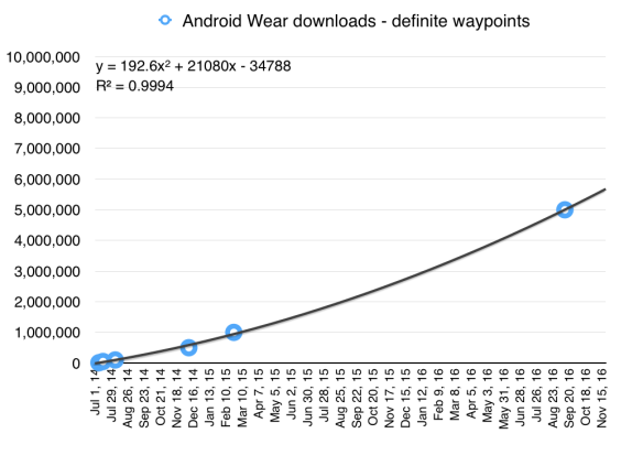 Android Wear downloads/activations by week