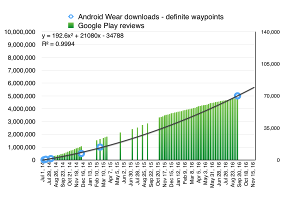 Android Wear downloads v reviews