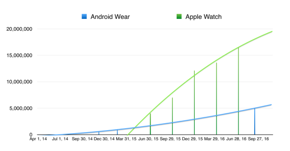 Apple Watch sales v Android Wear activations