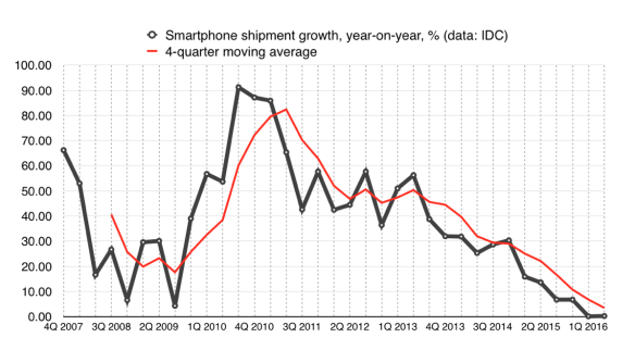 Smartphone growth year-on-year.png