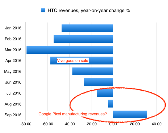 HTC revenues changes year-on-year by month