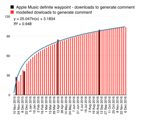 Apple Music: how many downloads per comment?