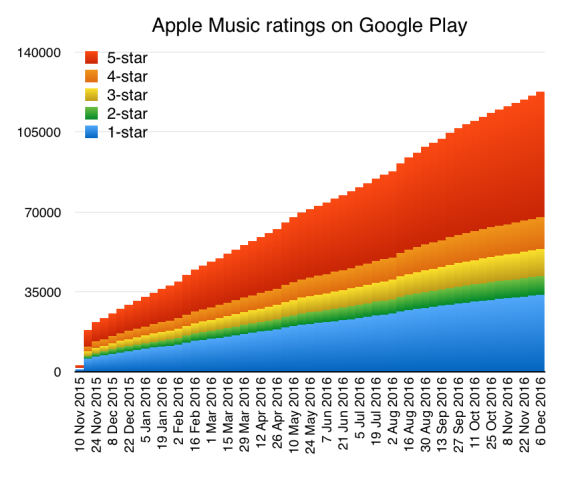 Apple Music reviews on Android