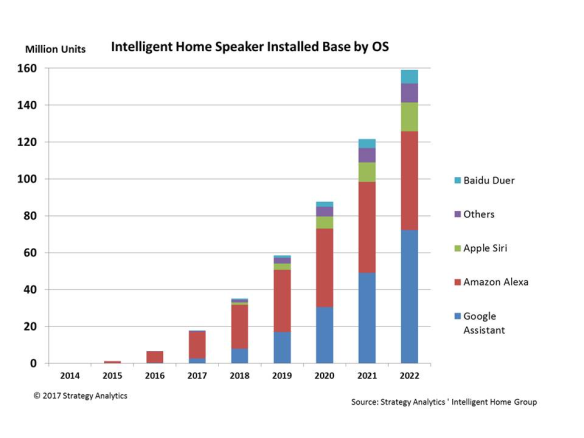Smart speaker market - Strategy Analytics forecast to 2022
