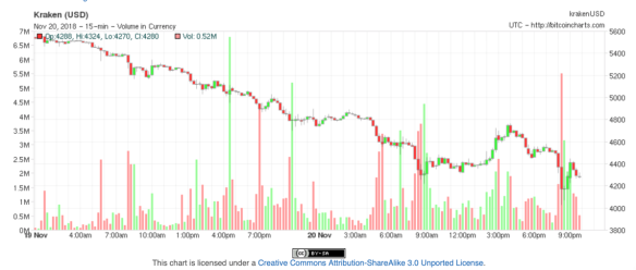 Bitcoin's fall in price on 20 November: down about $1,000