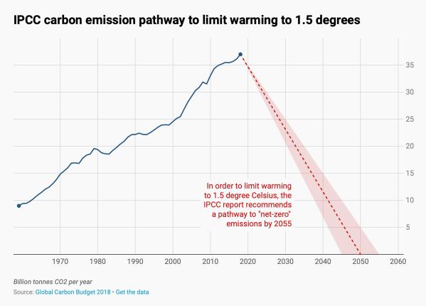 Global climate emissions target