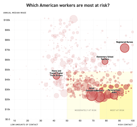 American workers at risk from Covid-19