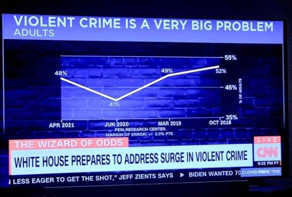 CNN awful data visualisation